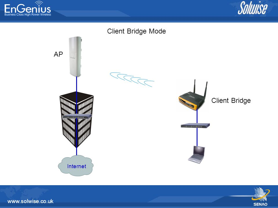 www.solwise.co.uk WDS Bridge (Transparent) RADIUS Server Radius Server will be able To Read MAC address of client from the other Bridge WDS Bridge