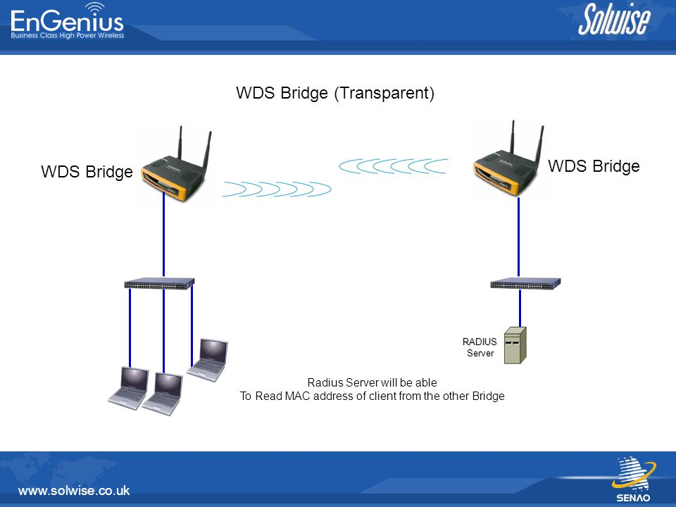 www.solwise.co.uk Internet Repeater Mode AP 1 AP 2 Repeat Signal from AP1 and Broadcast to wireless client in vicinity SSID of repeater must be the same as main AP that it is connected to
