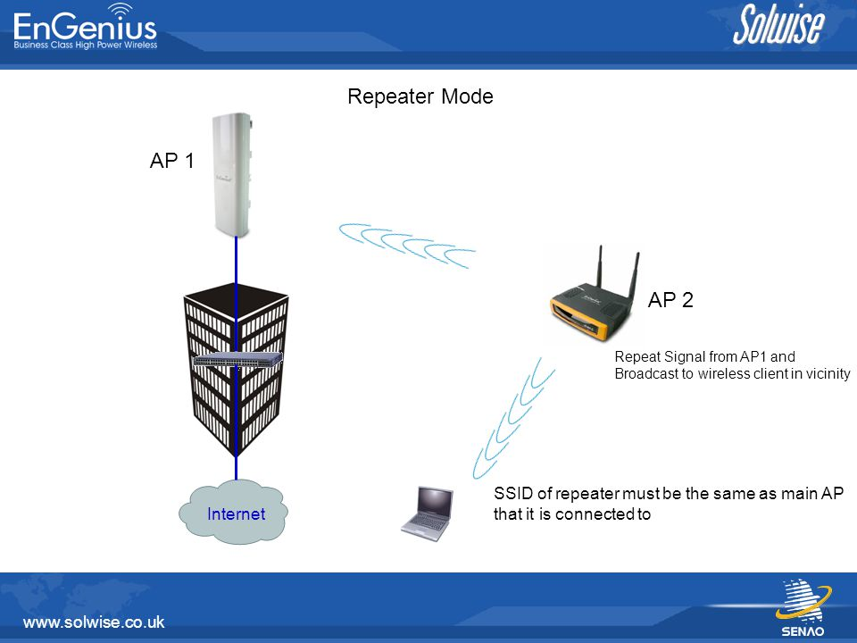 www.solwise.co.uk Client Router Mode WISP with internet services with PPPoE authentication services Client Office With IP obtain From Client Router Access Point Mode