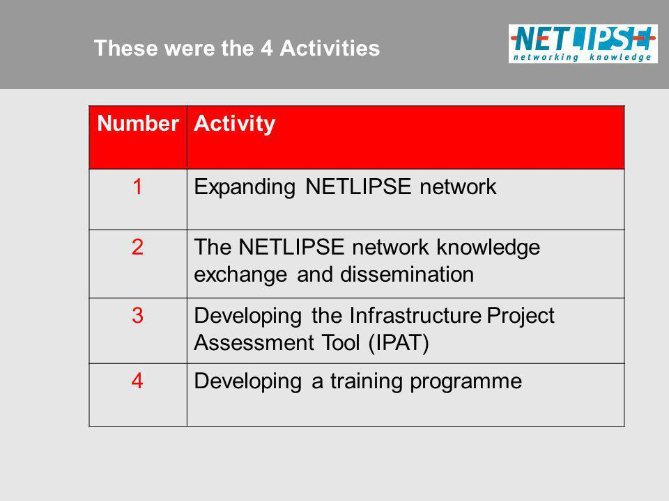 These were the 4 Activities NumberActivity 1Expanding NETLIPSE network 2The NETLIPSE network knowledge exchange and dissemination 3Developing the Infr