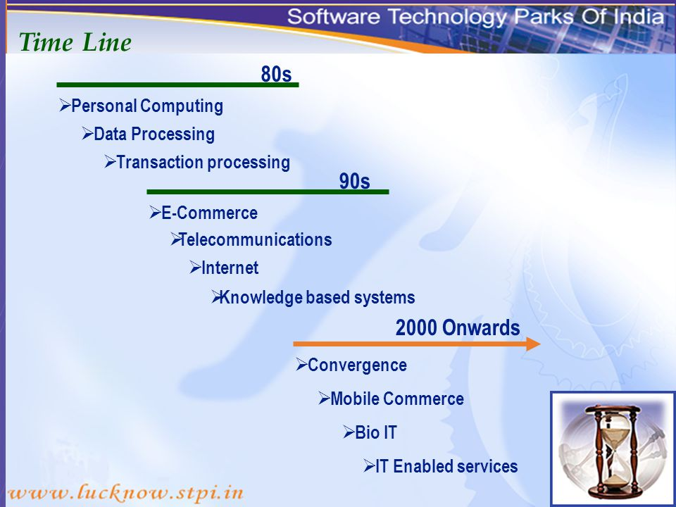 STPI Mandate Established in 1991.