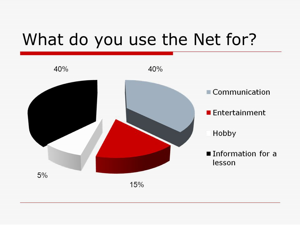 What do you use the Net for? 40% 15% 5%