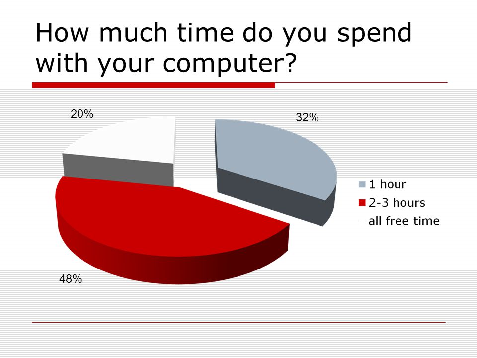 How much time do you spend with your computer? 48% 32% 20%