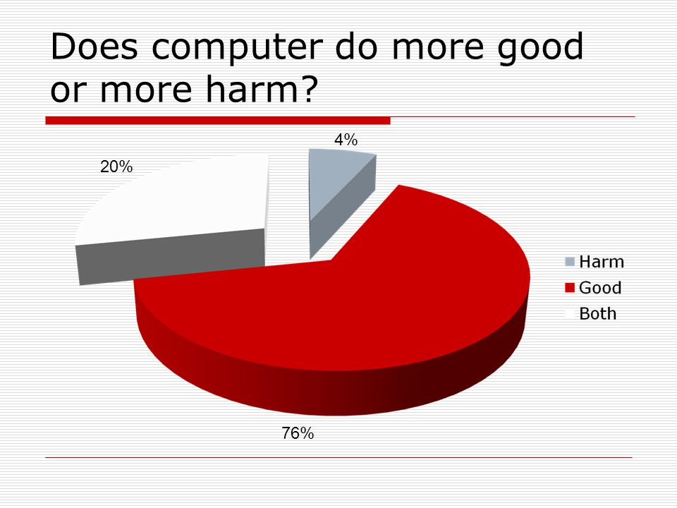 Does computer do more good or more harm? 76% 4% 20%