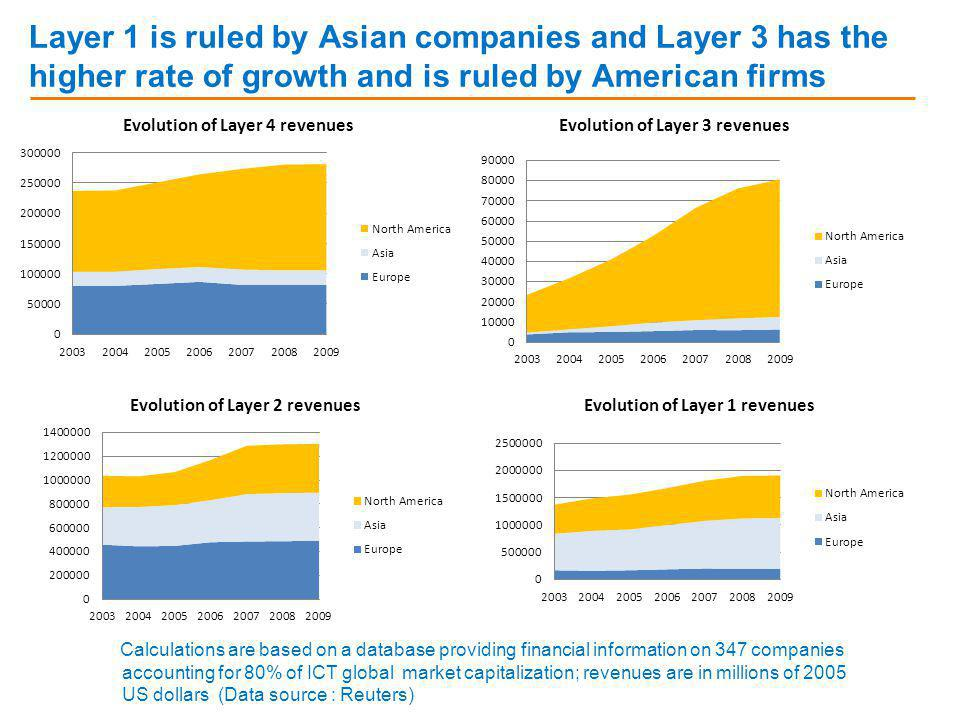 Layer 1 is ruled by Asian companies and Layer 3 has the higher rate of growth and is ruled by American firms Calculations are based on a database providing financial information on 347 companies accounting for 80% of ICT global market capitalization; revenues are in millions of 2005 US dollars (Data source : Reuters)