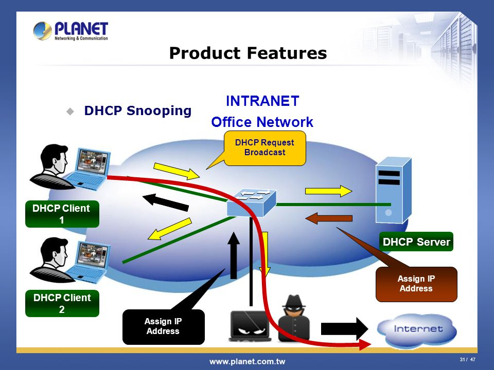 31 / 47 Product Features DHCP Snooping DHCP Server DHCP Request Broadcast Assign IP Address DHCP Client 1 DHCP Client 2 INTRANET Office Network Assign