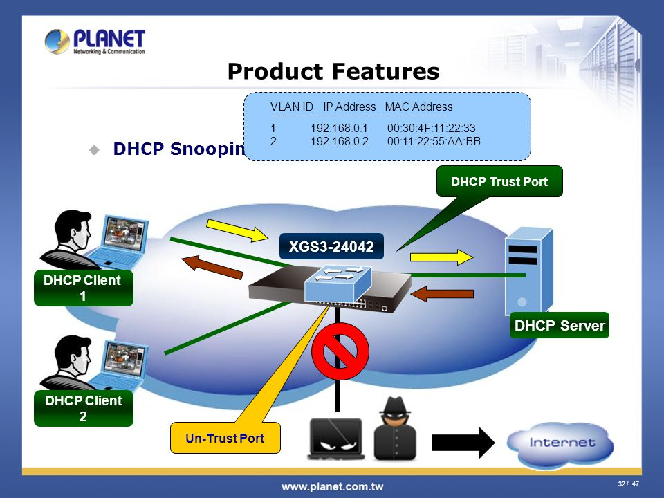 32 / 47 Product Features DHCP Snooping DHCP Server DHCP Trust Port DHCP Client 1 DHCP Client 2 Un-Trust Port VLAN ID IP Address MAC Address ----------