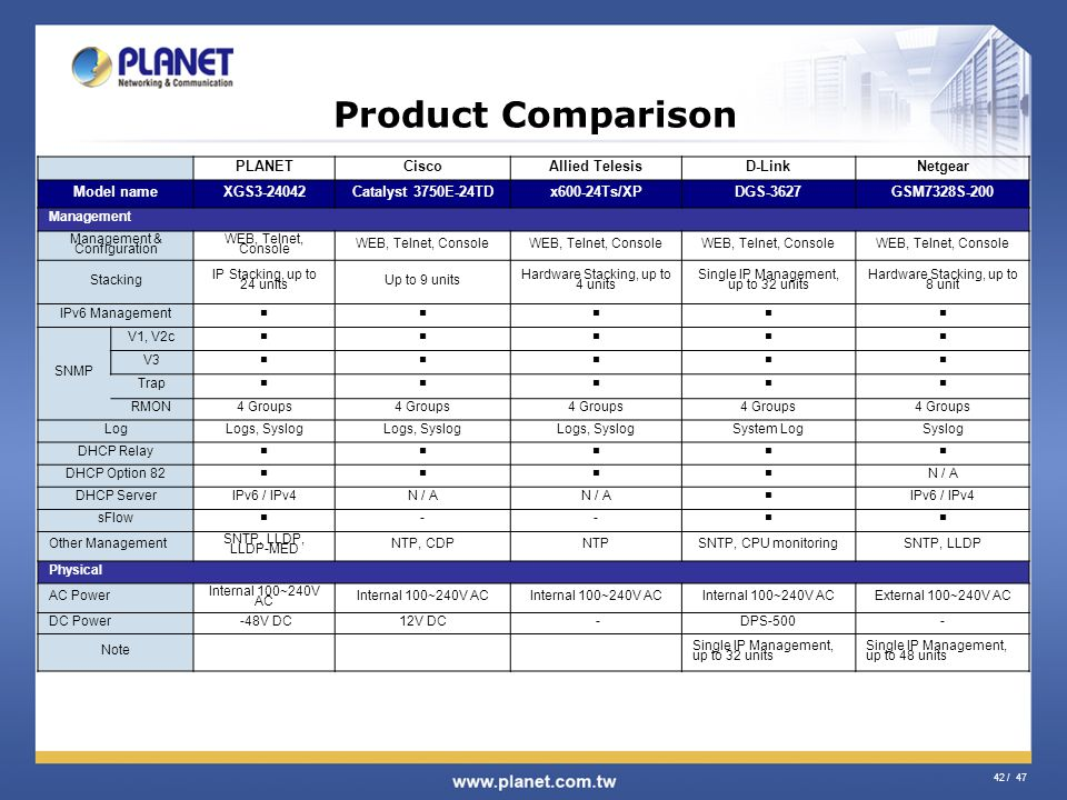 42 / 47 Product Comparison PLANETCiscoAllied TelesisD-LinkNetgear Model nameXGS3-24042Catalyst 3750E-24TDx600-24Ts/XPDGS-3627GSM7328S-200 Management M
