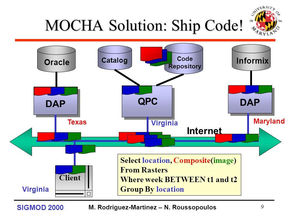 SIGMOD 2000 M. Rodriguez-Martinez – N. Roussopoulos 9 MOCHA Solution: Ship Code.