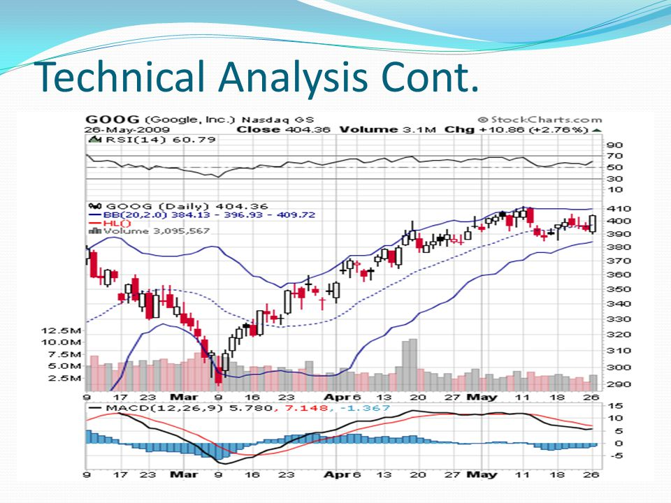 Technical Analysis Cont.