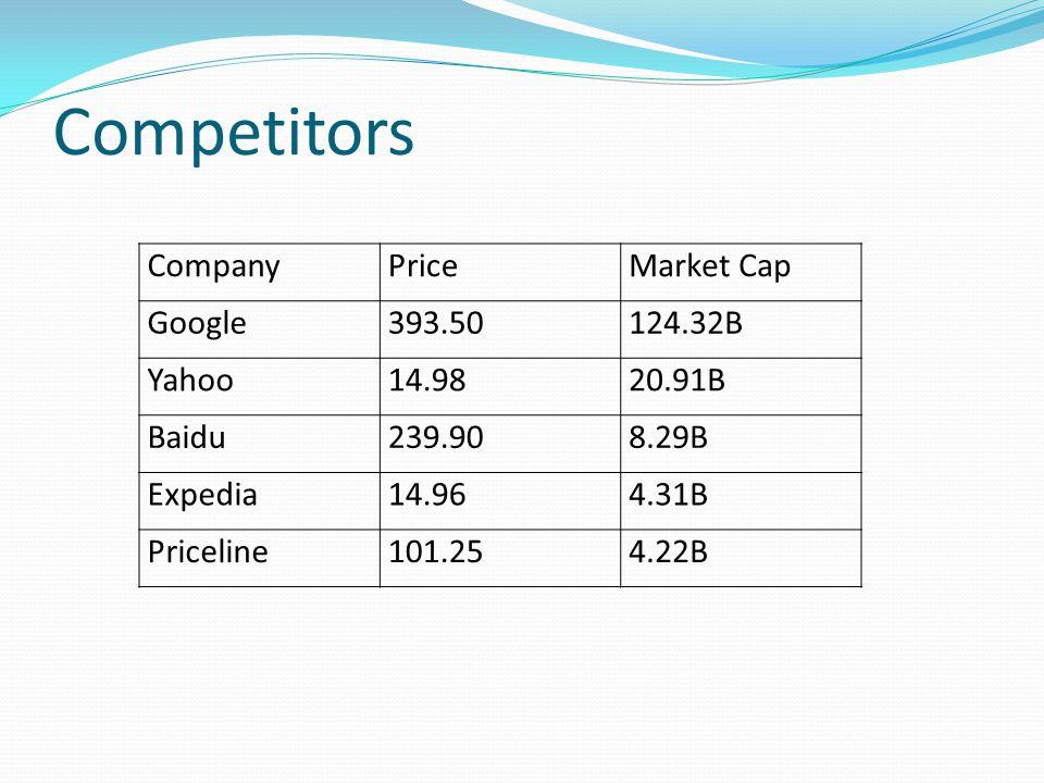Competitors CompanyPriceMarket Cap Google393.50124.32B Yahoo14.9820.91B Baidu239.908.29B Expedia14.964.31B Priceline101.254.22B