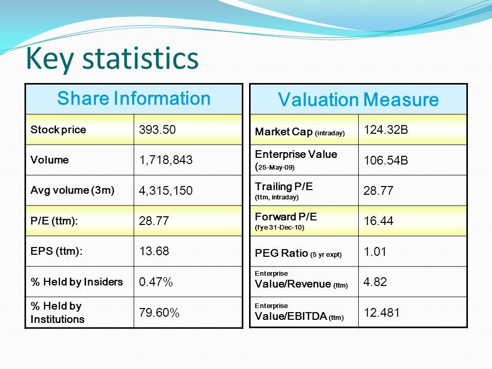 Key statistics Valuation Measure Market Cap (intraday) 124.32B Enterprise Value ( 25-May-09) 106.54B Trailing P/E (ttm, intraday) 28.77 Forward P/E (fye 31-Dec-10) 16.44 PEG Ratio (5 yr expt) 1.01 Enterprise Value/Revenue (ttm) 4.82 Enterprise Value/EBITDA (ttm) 12.481 Share Information Stock price 393.50 Volume 1,718,843 Avg volume (3m) 4,315,150 P/E (ttm): 28.77 EPS (ttm): 13.68 % Held by Insiders 0.47% % Held by Institutions 79.60%