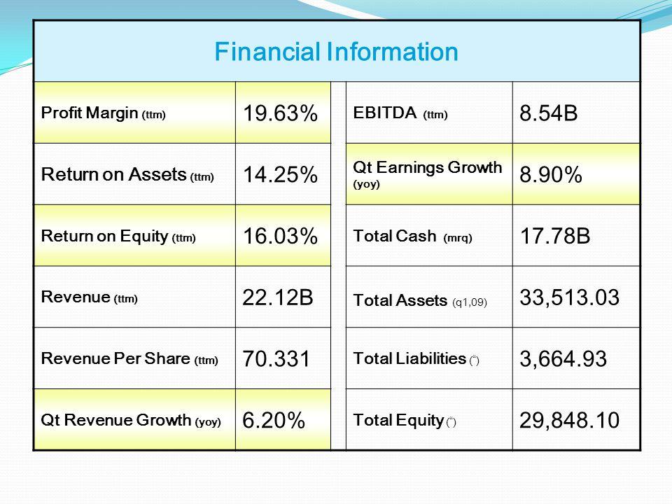 Financial Information Profit Margin (ttm) 19.63% EBITDA (ttm) 8.54B Return on Assets (ttm) 14.25% Qt Earnings Growth (yoy) 8.90% Return on Equity (ttm) 16.03% Total Cash (mrq) 17.78B Revenue (ttm) 22.12B Total Assets (q1,09) 33,513.03 Revenue Per Share (ttm) 70.331 Total Liabilities () 3,664.93 Qt Revenue Growth (yoy) 6.20% Total Equity () 29,848.10