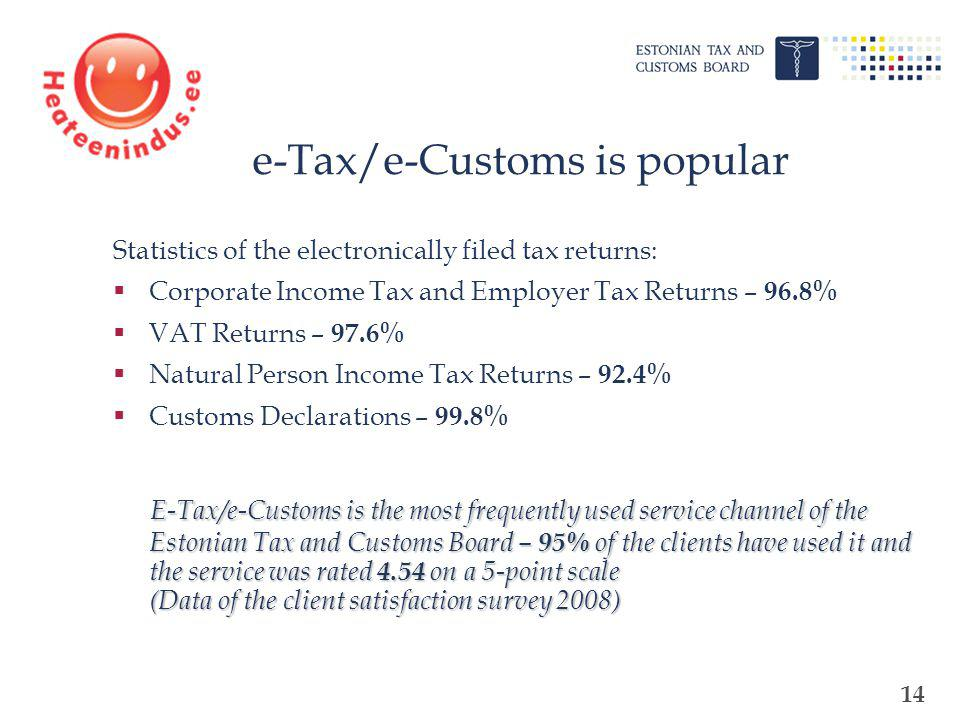 14 Statistics of the electronically filed tax returns: Corporate Income Tax and Employer Tax Returns – 96.8% VAT Returns – 97.6% Natural Person Income