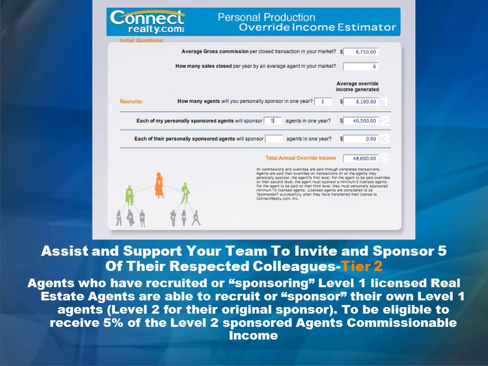 Assist and Support Your Team To Invite and Sponsor 5 Of Their Respected Colleagues-Tier 2 Agents who have recruited or sponsoring Level 1 licensed Real Estate Agents are able to recruit or sponsor their own Level 1 agents (Level 2 for their original sponsor).