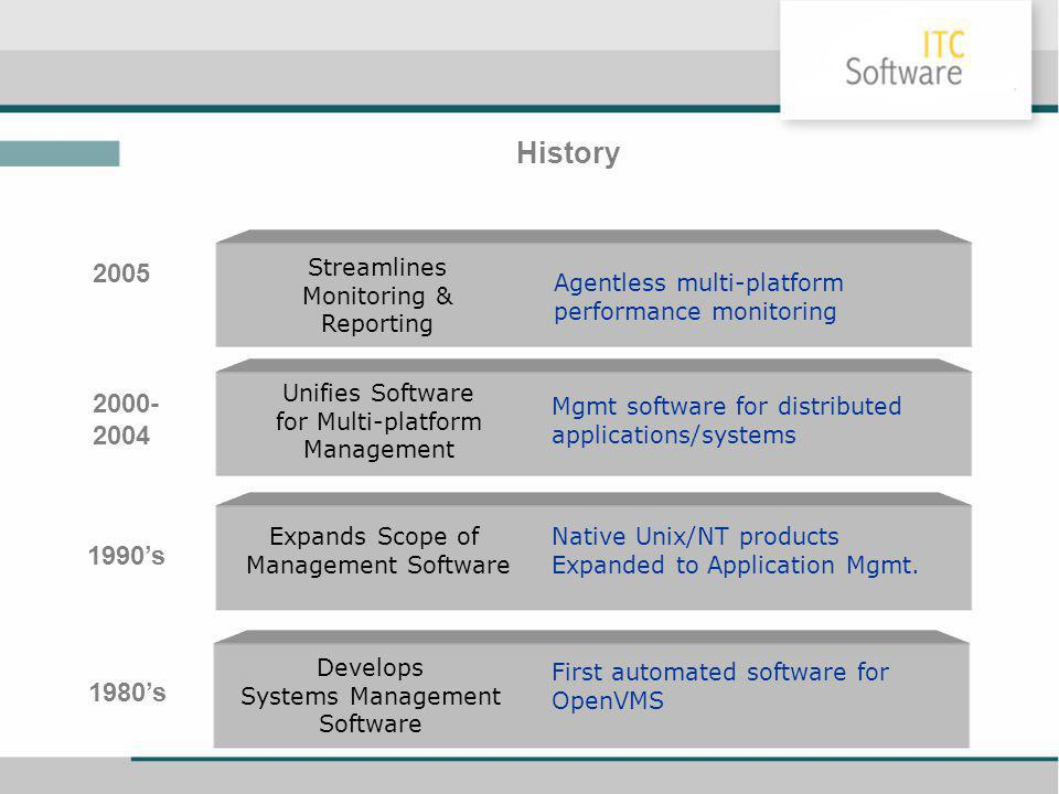 History Expands Scope of Management Software 1990s Native Unix/NT products Expanded to Application Mgmt. Develops Systems Management Software First au