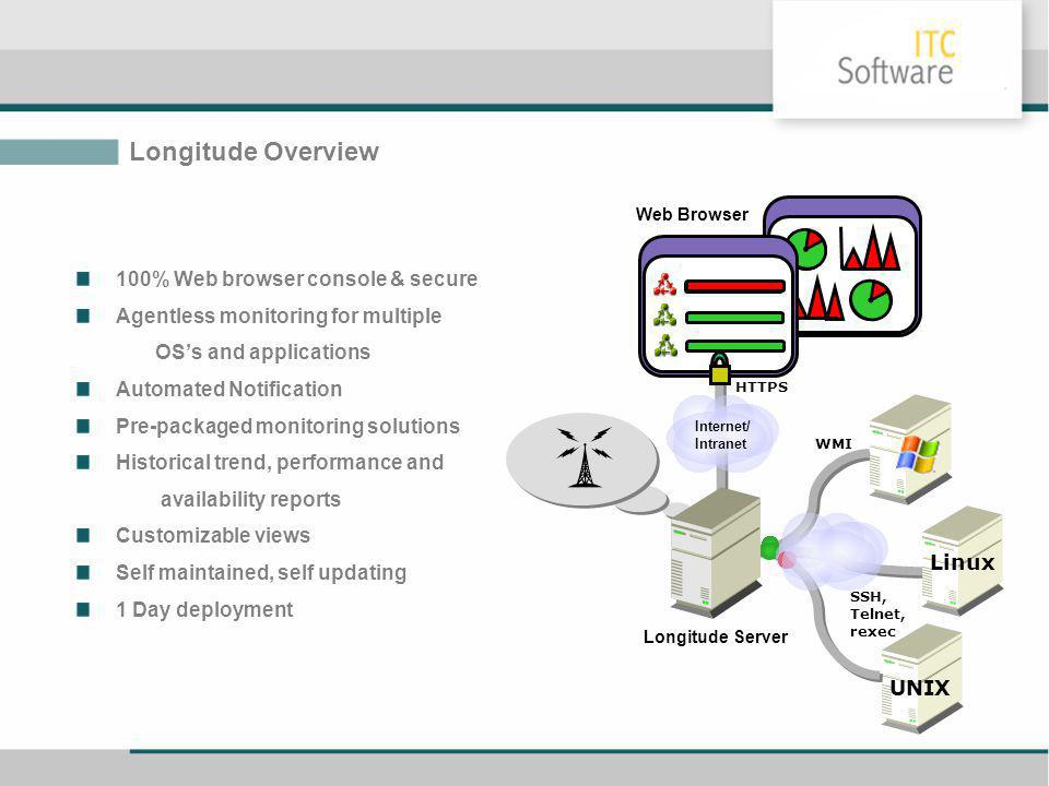Longitude Server Longitude Overview 100% Web browser console & secure Agentless monitoring for multiple OSs and applications Automated Notification Pr