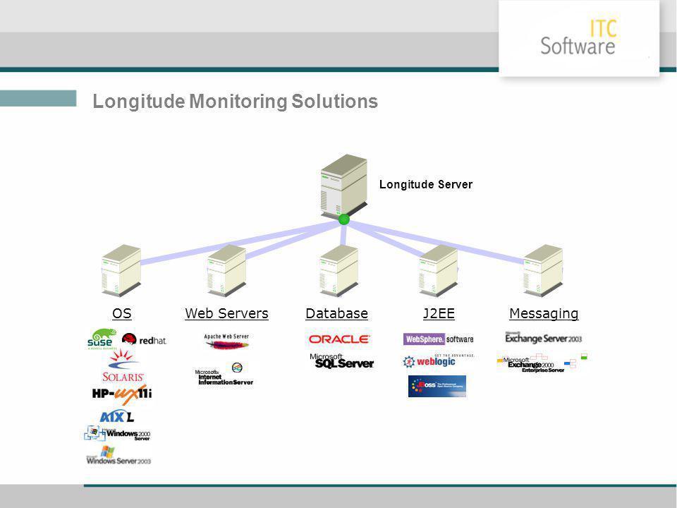 Longitude Monitoring Solutions Web ServersDatabaseMessaging Longitude Server OSJ2EE