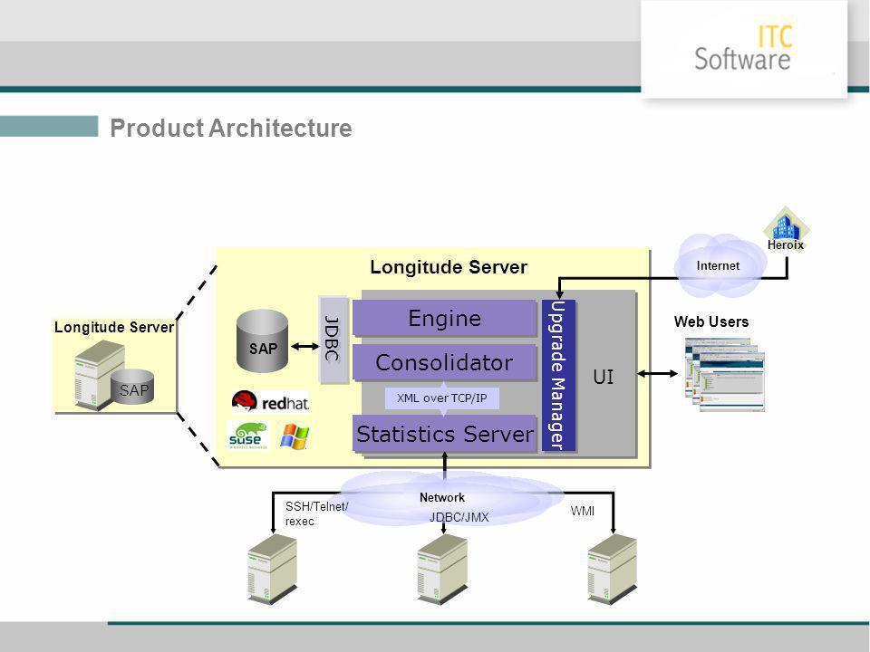 Product Architecture Longitude Server SAP Statistics Server SAP Consolidator Engine JDBC Upgrade Manager WMI SSH/Telnet/ rexec Network UI Web Users Longitude Server Heroix Internet XML over TCP/IP JDBC/JMX