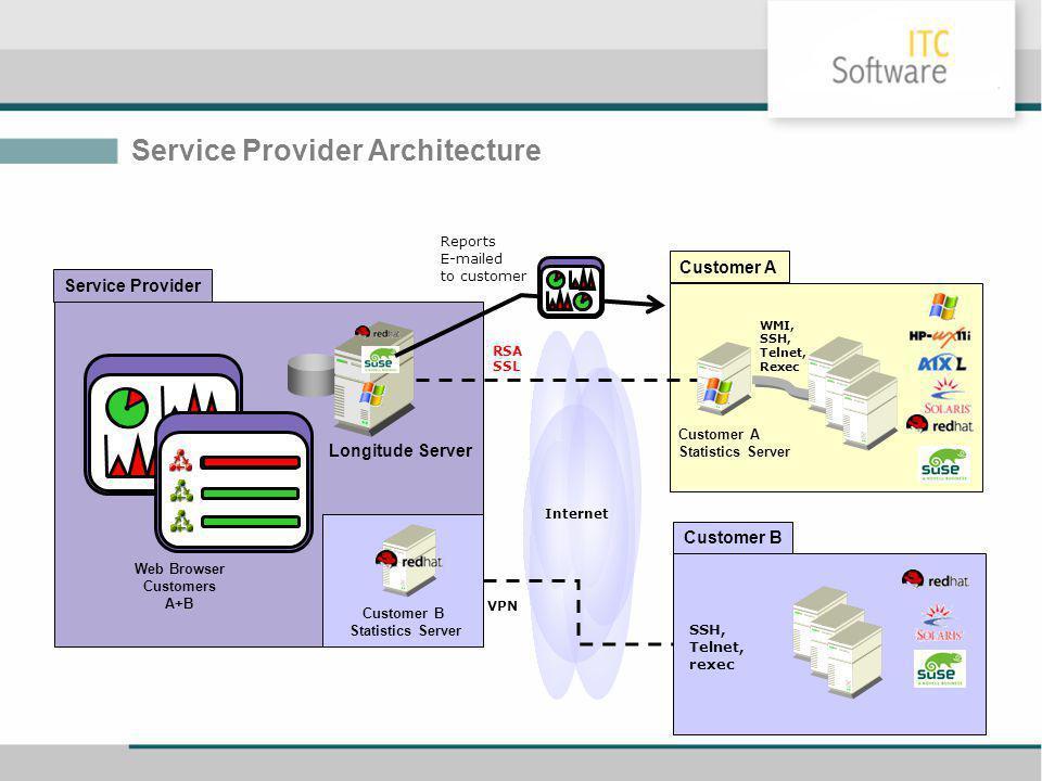 Longitude Server Customer A Statistics Server VPN Service Provider Architecture Customer A Customer B Customer B Statistics Server Web Browser Customers A+B Service Provider Reports E-mailed to customer RSA SSL SSH, Telnet, rexec WMI, SSH, Telnet, Rexec Internet