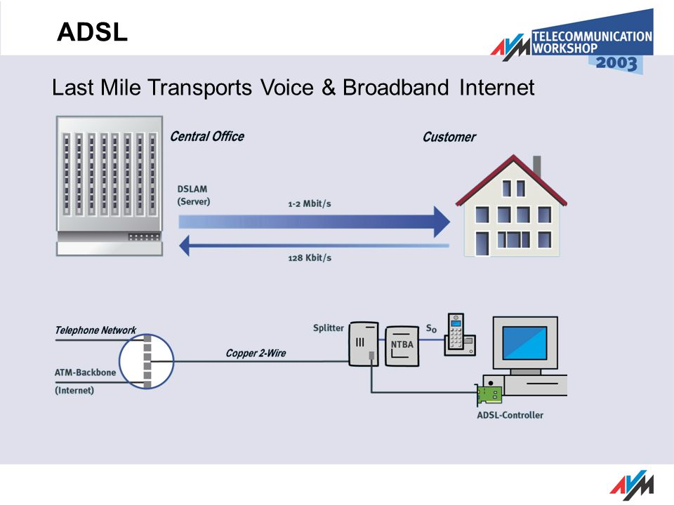 ADSL Last Mile Transports Voice & Broadband Internet