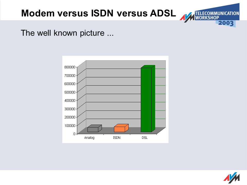 Summary ADSL and ISDN combined for a unique set of capabilities A variable solution that grows Investment security through protocols in software Long-term customer support from AVM Use of new technologies targets new customer groups