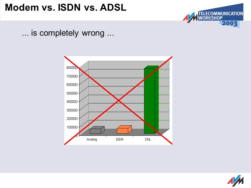 ... is completely wrong... Modem vs. ISDN vs. ADSL