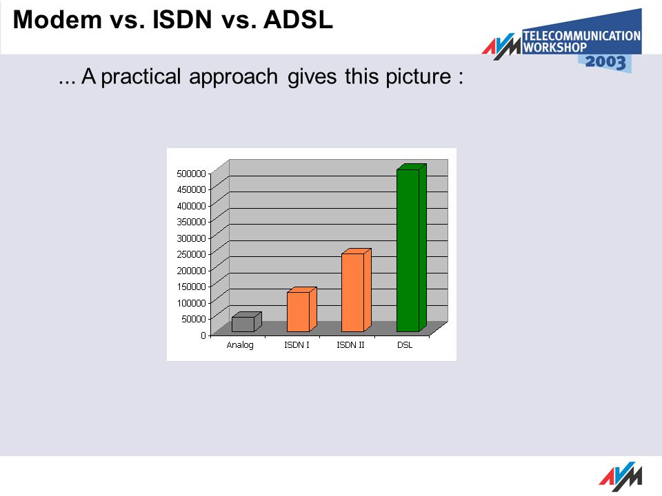 ... A practical approach gives this picture : Modem vs. ISDN vs. ADSL