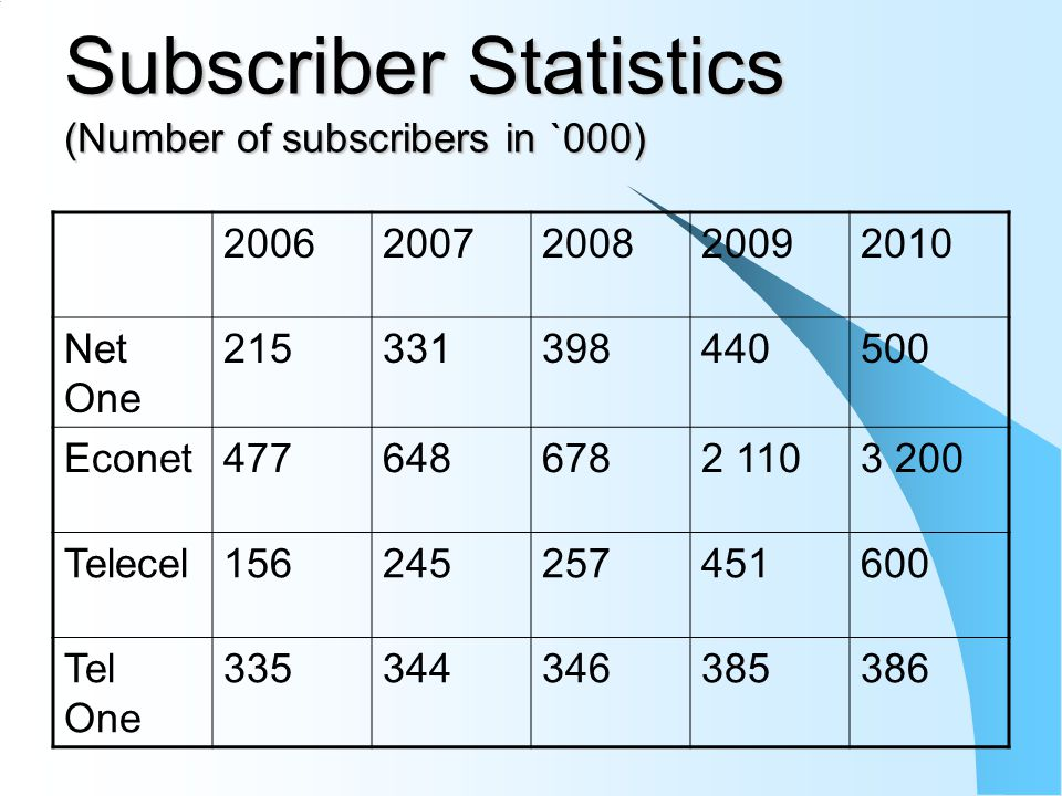 Subscriber Statistics (Number of subscribers in `000) 20062007200820092010 Net One 215331398440500 Econet4776486782 1103 200 Telecel156245257451600 Tel One 335344346385386