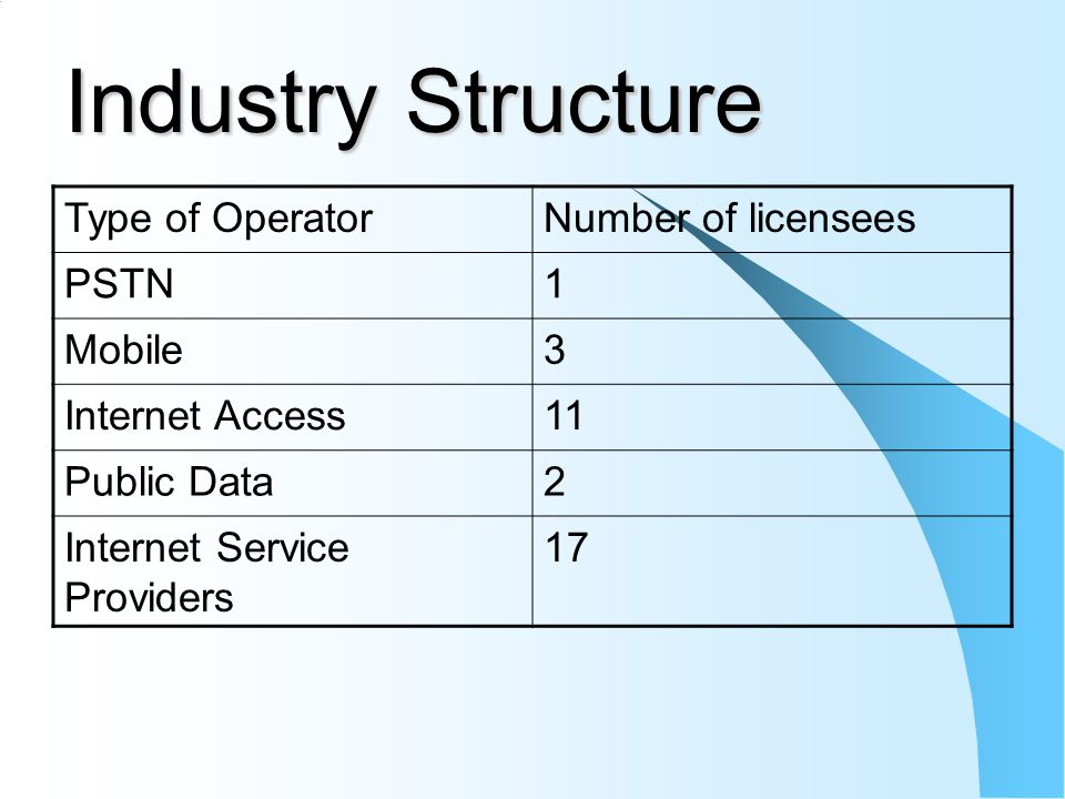 Industry Structure Type of OperatorNumber of licensees PSTN1 Mobile3 Internet Access11 Public Data2 Internet Service Providers 17
