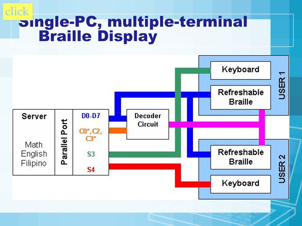 Single-PC, multiple-terminal Braille Display click
