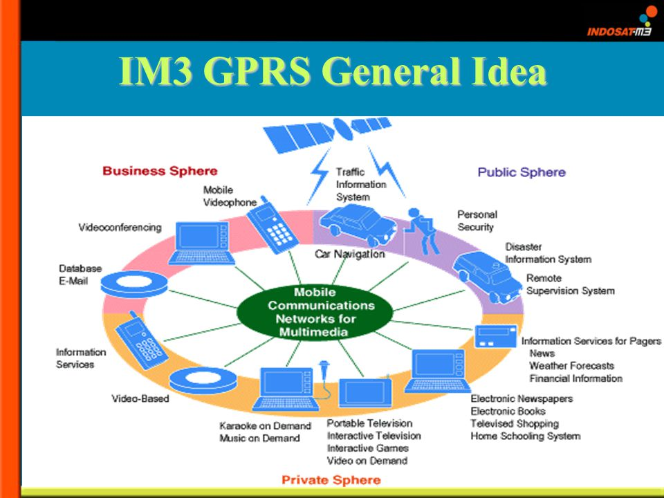 IM3 GPRS General Idea