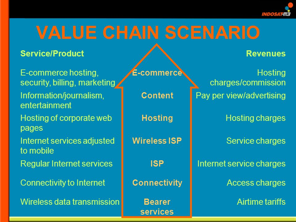 VALUE CHAIN SCENARIO Service/ProductRevenues E-commerce hosting, security, billing, marketing E-commerceHosting charges/commission Information/journalism, entertainment ContentPay per view/advertising Hosting of corporate web pages HostingHosting charges Internet services adjusted to mobile Wireless ISPService charges Regular Internet servicesISPInternet service charges Connectivity to InternetConnectivityAccess charges Wireless data transmissionBearer services Airtime tariffs