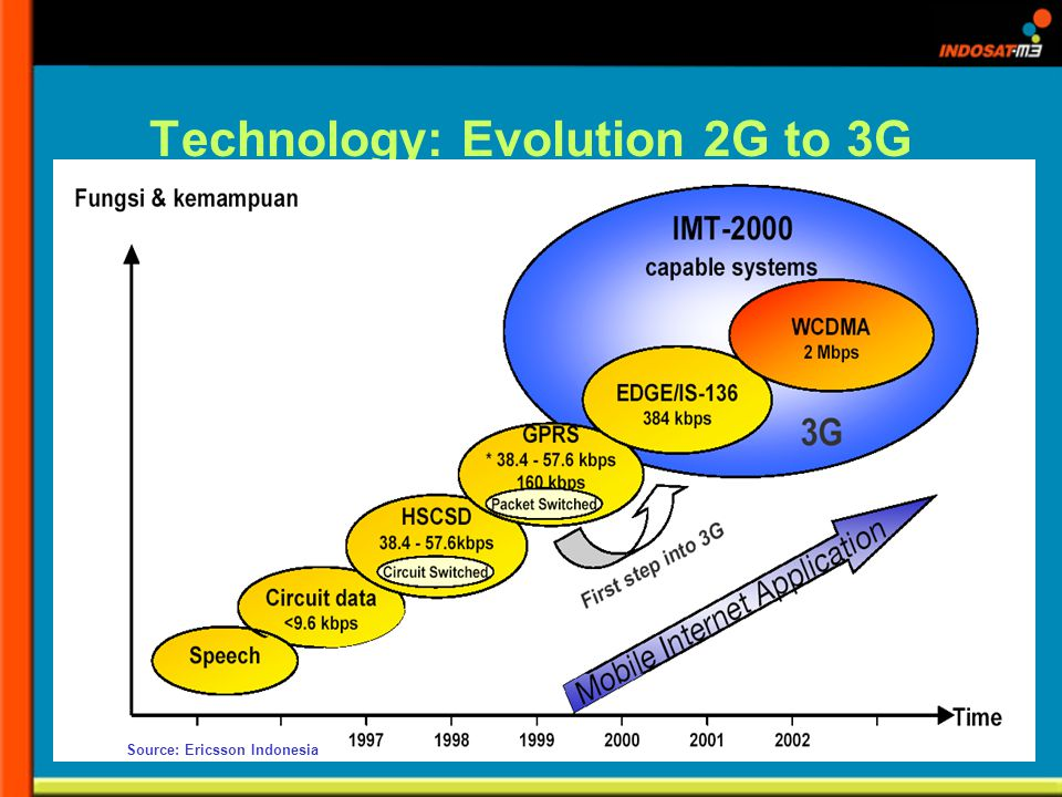 Technology: Evolution 2G to 3G Source: Ericsson Indonesia