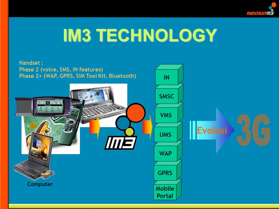 IM3 TECHNOLOGY Handset : Phase 2 (voice, SMS, IN features) Phase 2+ (WAP, GPRS, SIM Tool Kit, Bluetooth) SMS Mobile Portal Computer Evolusi GPRS WAP U