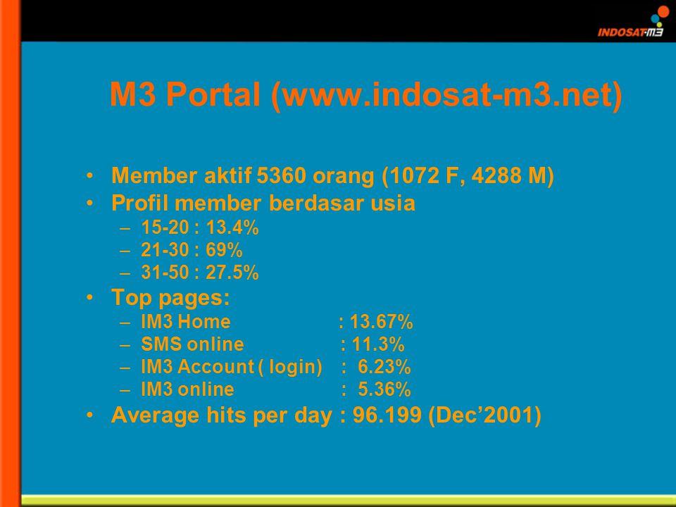 M3 Portal (www.indosat-m3.net) Member aktif 5360 orang (1072 F, 4288 M) Profil member berdasar usia –15-20 : 13.4% –21-30 : 69% –31-50 : 27.5% Top pages: –IM3 Home : 13.67% –SMS online : 11.3% –IM3 Account ( login) : 6.23% –IM3 online : 5.36% Average hits per day : 96.199 (Dec2001)