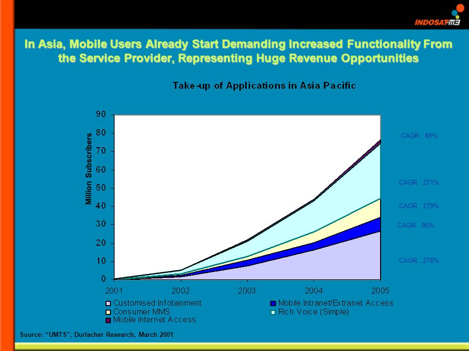 Million Subscribers In Asia, Mobile Users Already Start Demanding Increased Functionality From the Service Provider, Representing Huge Revenue Opportunities CAGR : 278% CAGR : 96% CAGR : 279% CAGR : 271% CAGR : 89% Source: UMTS, Durlacher Research, March 2001