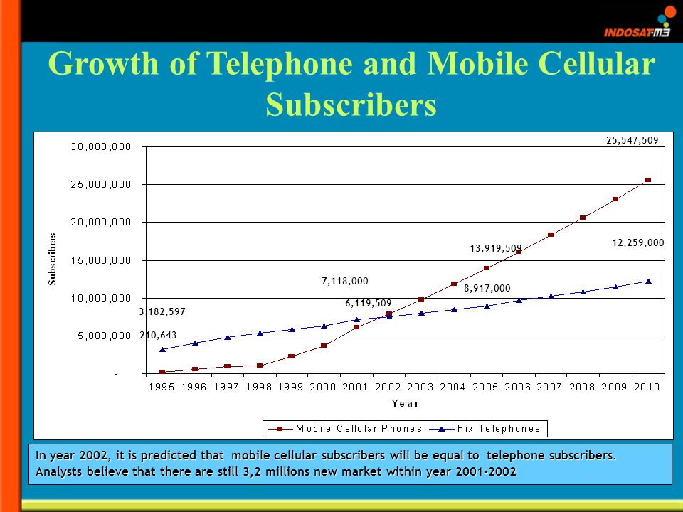 Growth of Telephone and Mobile Cellular Subscribers In year 2002, it is predicted that mobile cellular subscribers will be equal to telephone subscribers.