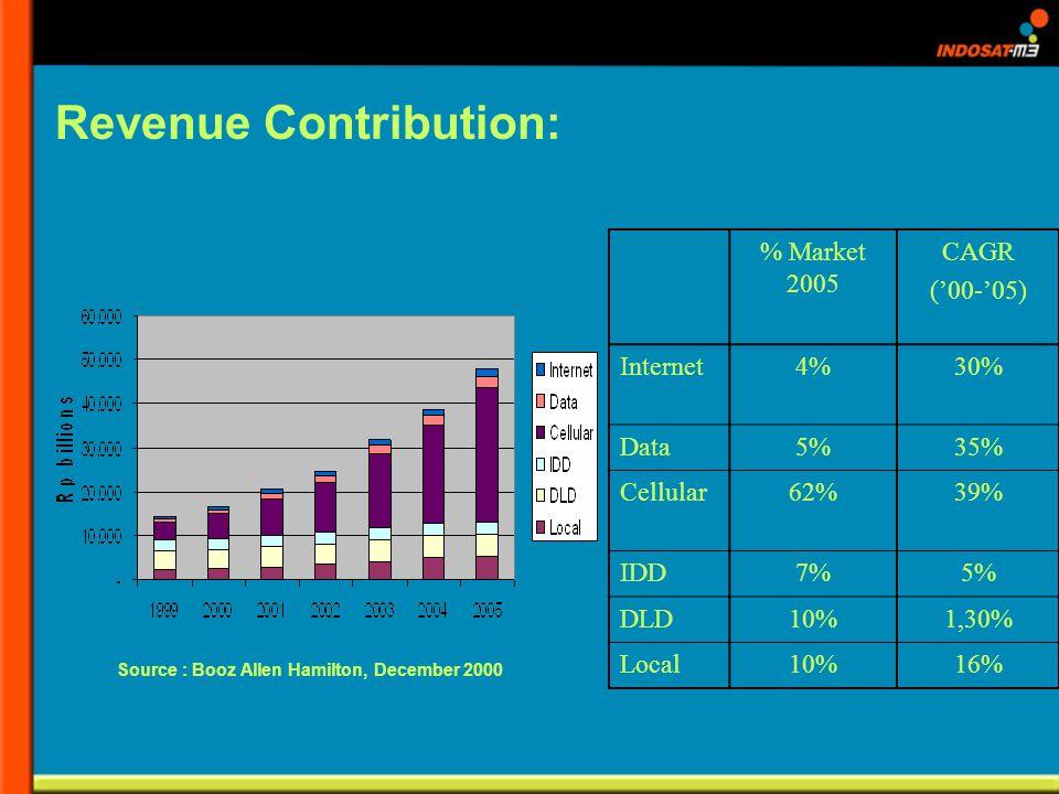 Source : Booz Allen Hamilton, December 2000 % Market 2005 CAGR (00-05) Internet4%30% Data5%35% Cellular62%39% IDD7%5% DLD10%1,30% Local10%16% Revenue Contribution: