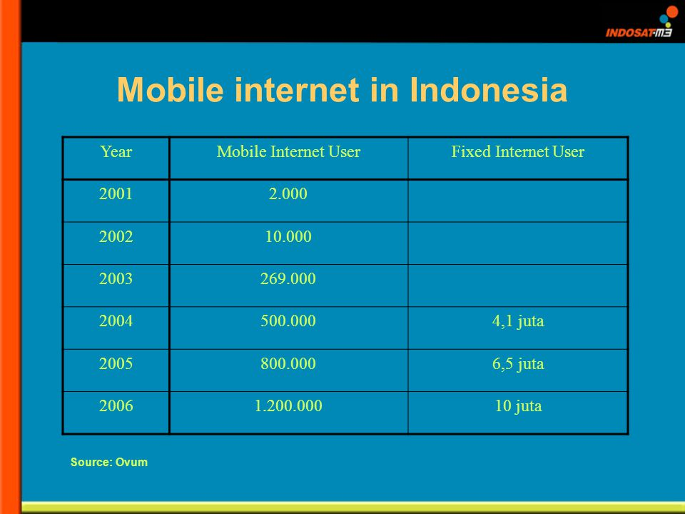 Mobile internet in Indonesia YearMobile Internet UserFixed Internet User 20012.000 200210.000 2003269.000 2004500.0004,1 juta 2005800.0006,5 juta 20061.200.00010 juta Source: Ovum