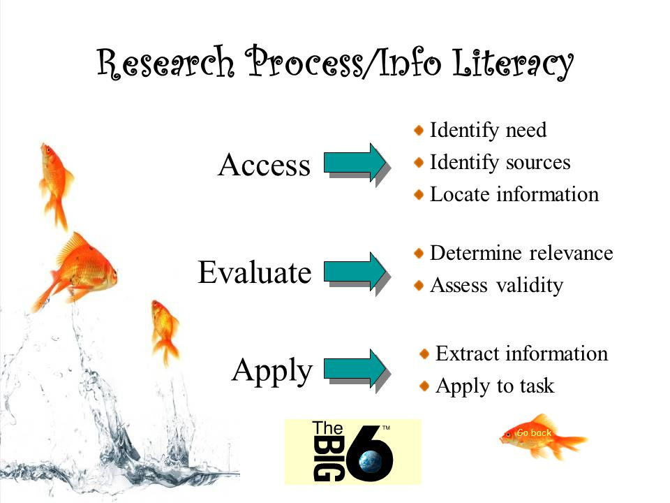 Research Process/Info Literacy Access Determine relevance Assess validity Extract information Apply to task Evaluate Apply Identify need Identify sources Locate information Go back