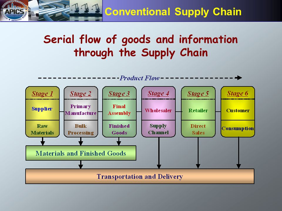 Page 10 Conventional Supply Chain Serial flow of goods and information through the Supply Chain