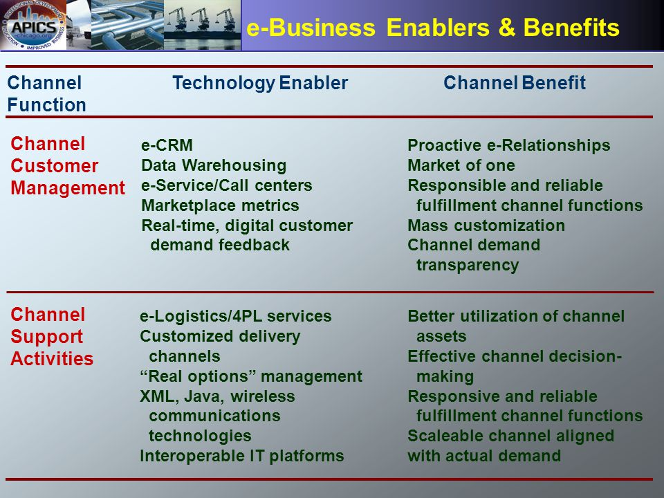 Page 27 e-Business Enablers & Benefits Channel Function Technology Enabler Channel Benefit Channel Customer Management Proactive e-Relationships Market of one Responsible and reliable fulfillment channel functions Mass customization Channel demand transparency e-CRM Data Warehousing e-Service/Call centers Marketplace metrics Real-time, digital customer demand feedback Channel Support Activities Better utilization of channel assets Effective channel decision- making Responsive and reliable fulfillment channel functions Scaleable channel aligned with actual demand e-Logistics/4PL services Customized delivery channels Real options management XML, Java, wireless communications technologies Interoperable IT platforms