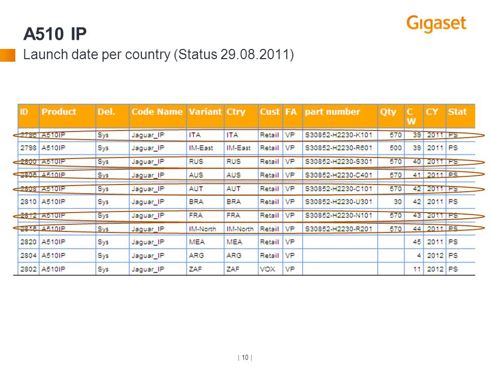 | 10 | A510 IP Launch date per country (Status 29.08.2011)