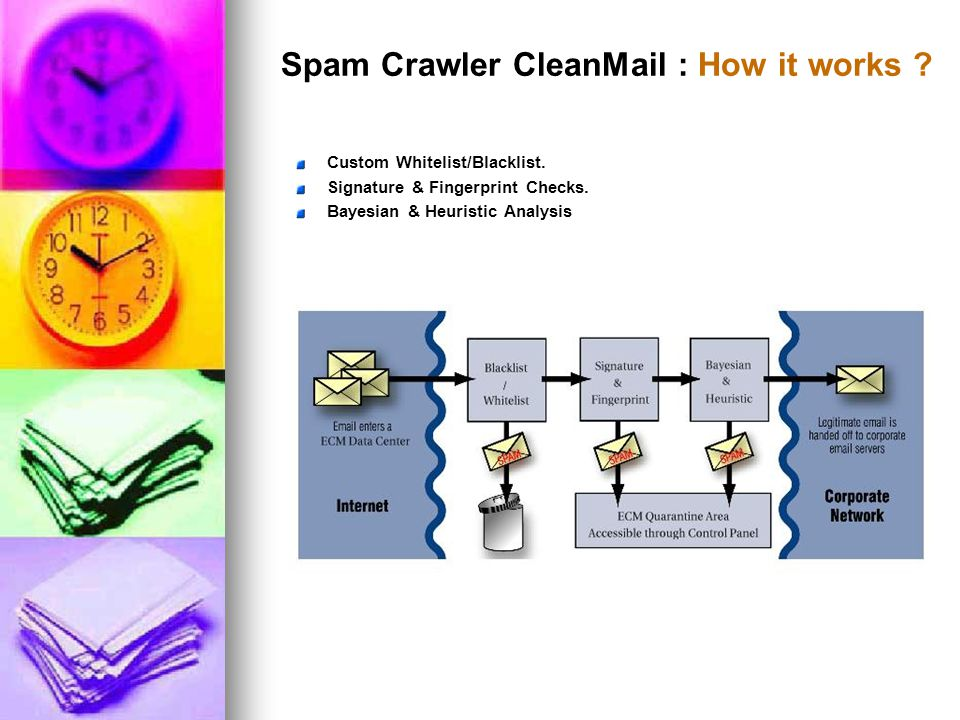 Spam Crawler CleanMail : How it works . Custom Whitelist/Blacklist.