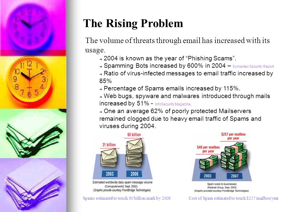 The volume of threats through email has increased with its usage.