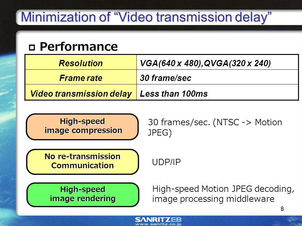 8 High-speed image compression image compression 30 frames/sec.