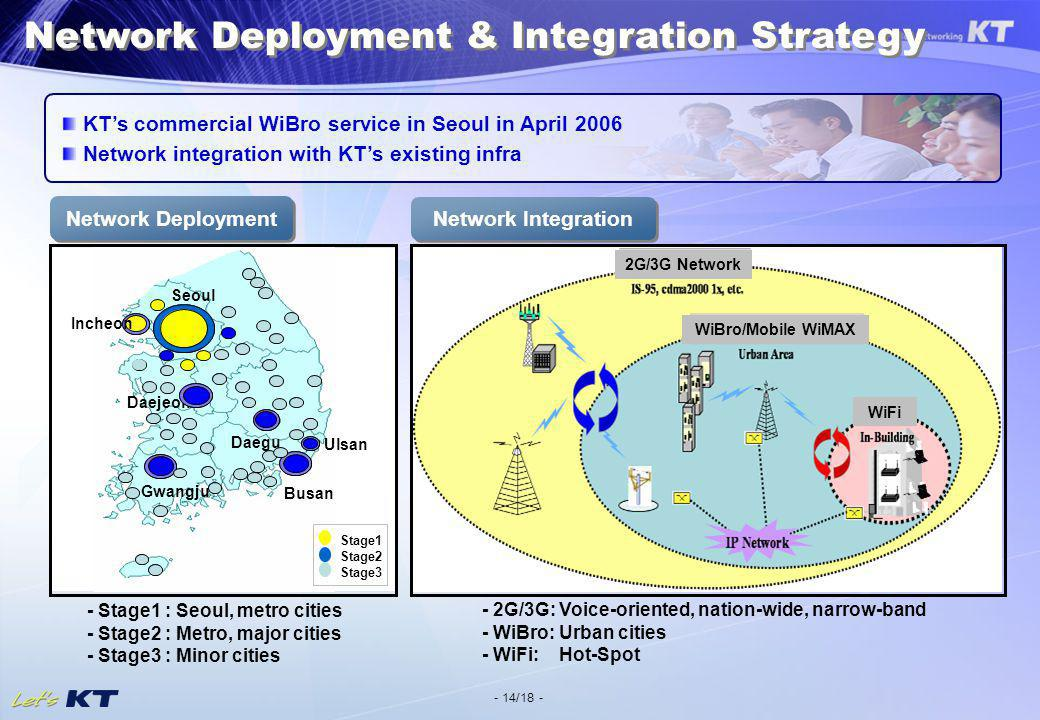 - 14/18 - - Stage1 : Seoul, metro cities - Stage2 : Metro, major cities - Stage3 : Minor cities - 2G/3G: Voice-oriented, nation-wide, narrow-band - WiBro: Urban cities - WiFi: Hot-Spot Network Deployment Network Integration KTs commercial WiBro service in Seoul in April 2006 Network integration with KTs existing infra Network Deployment & Integration Strategy WiBro/Mobile WiMAX 2G/3G Network WiFi