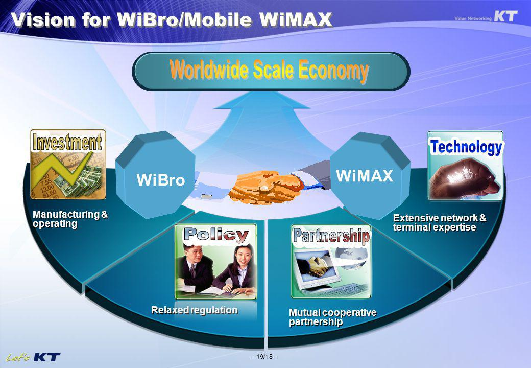- 19/18 - Relaxed regulation Extensive network & terminal expertise Manufacturing & operating Vision for WiBro/Mobile WiMAX Mutual cooperative partnership WiBro WiMAX