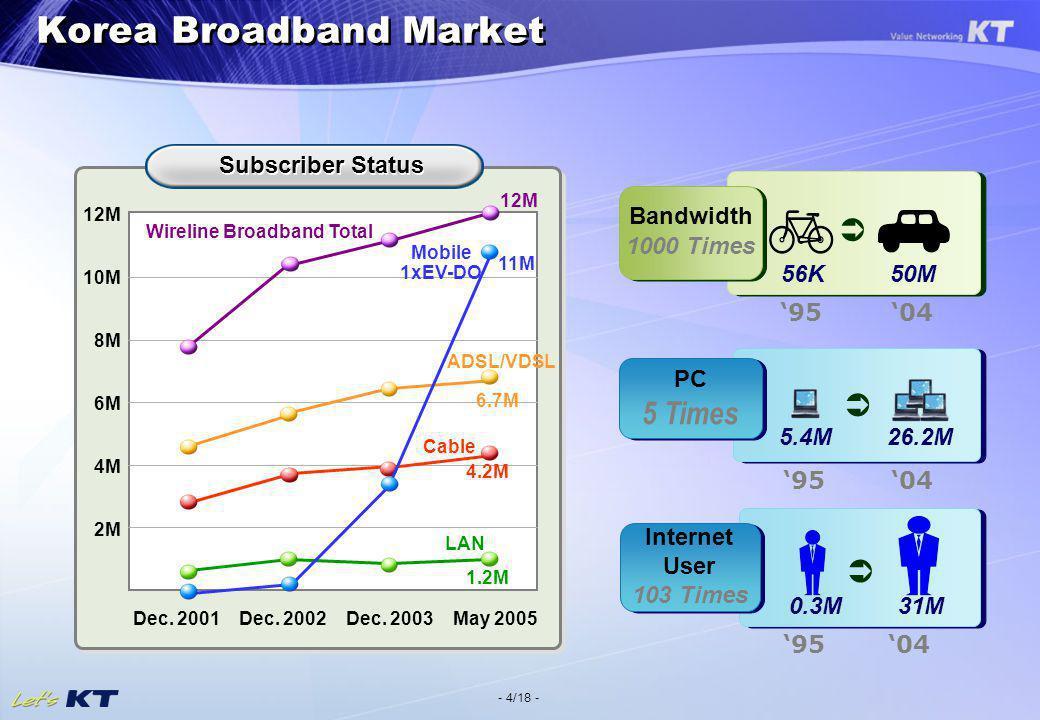 - 4/18 - Korea Broadband Market Bandwidth 1000 Times Bandwidth 1000 Times 50M56K 9504 Internet User 103 Times Internet User 103 Times 31M0.3M 9504 950